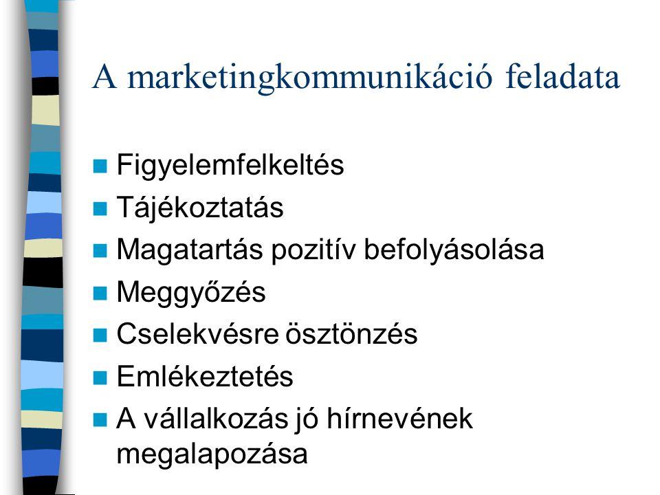 A marketingkommunikáció feladata Figyelemfelkeltés Tájékoztatás Magatartás pozitív befolyásolása Meggyőzés Cselekvésre ösztönzés Emlékeztetés A vállalkozás jó hírnevének megalapozása
