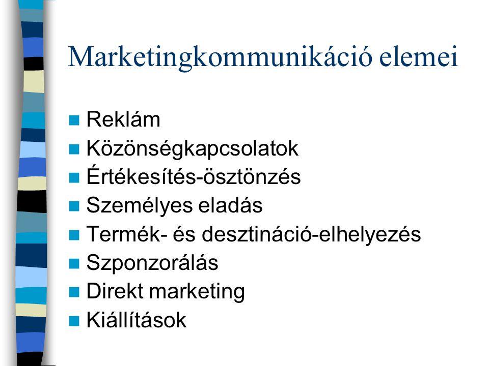 Marketingkommunikáció elemei Reklám Közönségkapcsolatok Értékesítés-ösztönzés Személyes eladás Termék- és desztináció-elhelyezés Szponzorálás Direkt marketing Kiállítások