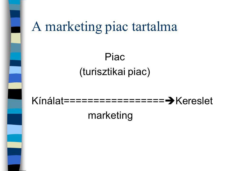 A marketing piac tartalma Piac (turisztikai piac) Kínálat=================  Kereslet marketing