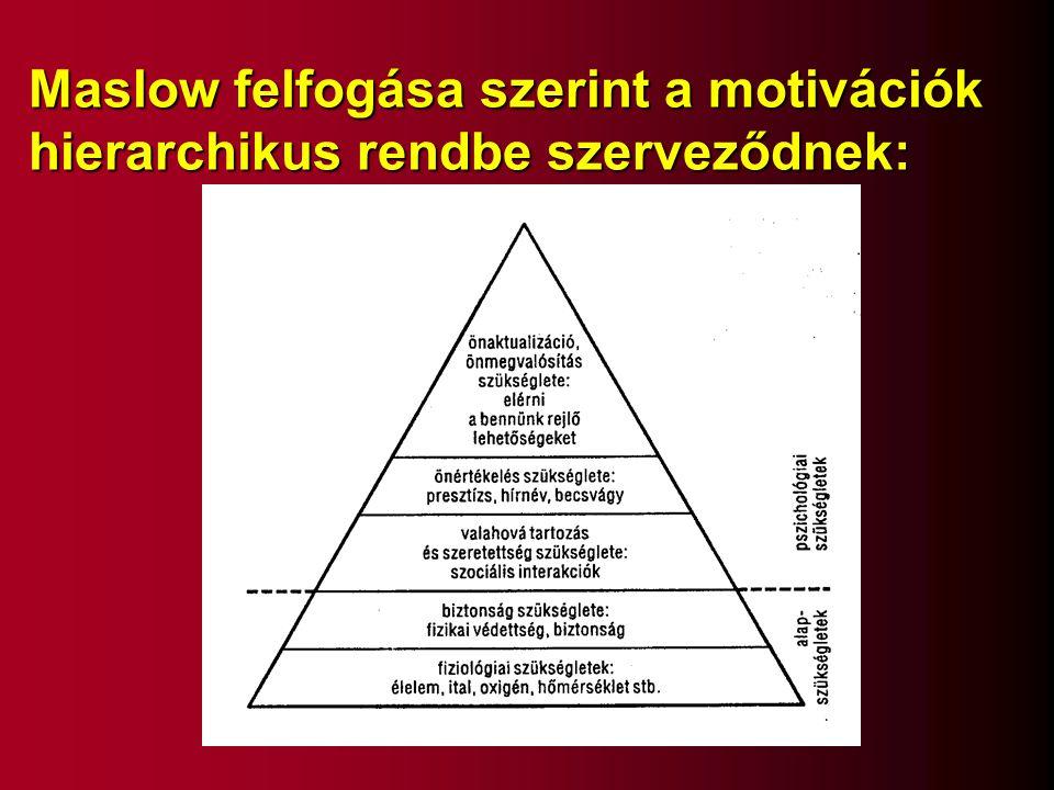 Maslow felfogása szerint a motivációk hierarchikus rendbe szerveződnek: