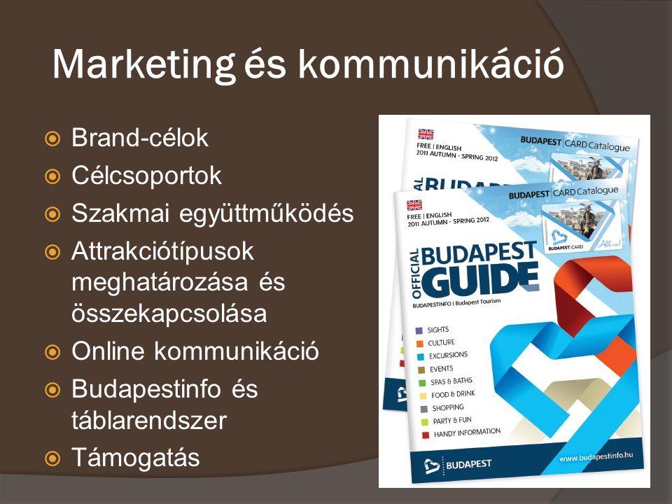 Marketing és kommunikáció  Brand-célok  Célcsoportok  Szakmai együttműködés  Attrakciótípusok meghatározása és összekapcsolása  Online kommunikác