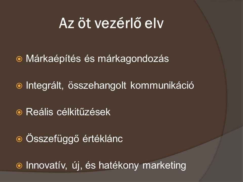 Az öt vezérlő elv  Márkaépítés és márkagondozás  Integrált, összehangolt kommunikáció  Reális célkitűzések  Összefüggő értéklánc  Innovatív, új,