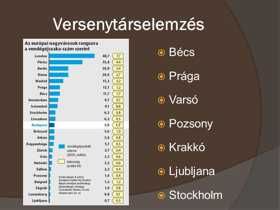 Versenytárselemzés  Bécs  Prága  Varsó  Pozsony  Krakkó  Ljubljana  Stockholm