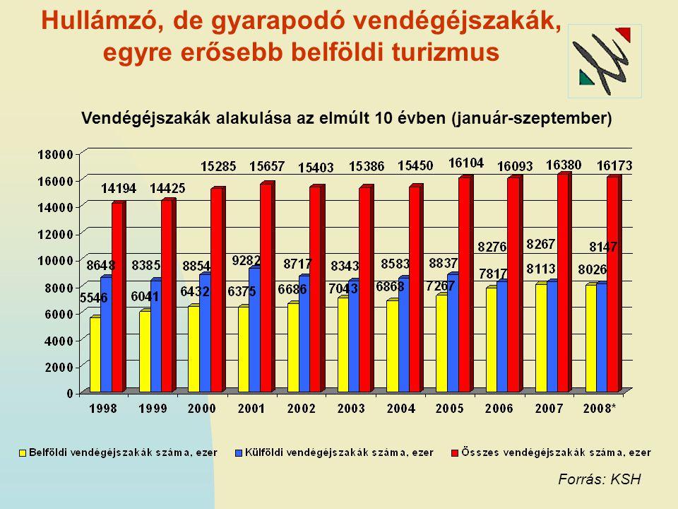 Vendégéjszakák alakulása az elmúlt 10 évben (január-szeptember) Hullámzó, de gyarapodó vendégéjszakák, egyre erősebb belföldi turizmus Forrás: KSH