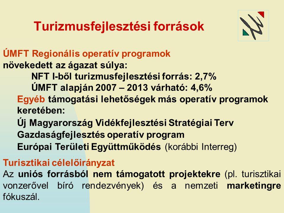 ÚMFT Regionális operatív programok növekedett az ágazat súlya: NFT I-ből turizmusfejlesztési forrás: 2,7% ÚMFT alapján 2007 – 2013 várható: 4,6% Egyéb támogatási lehetőségek más operatív programok keretében: Új Magyarország Vidékfejlesztési Stratégiai Terv Gazdaságfejlesztés operatív program Európai Területi Együttműködés (korábbi Interreg) Turisztikai célelőirányzat Az uniós forrásból nem támogatott projektekre (pl.