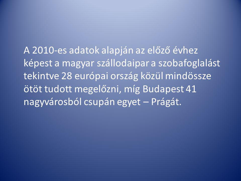 A 2010-es adatok alapján az előző évhez képest a magyar szállodaipar a szobafoglalást tekintve 28 európai ország közül mindössze ötöt tudott megelőzni