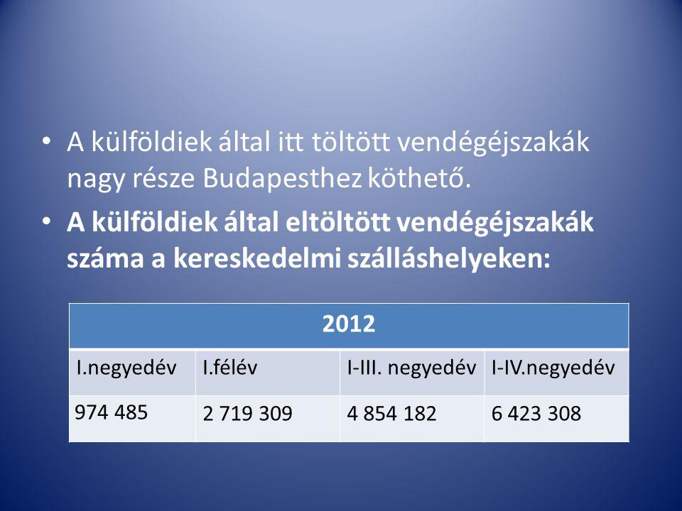 A külföldiek által itt töltött vendégéjszakák nagy része Budapesthez köthető. A külföldiek által eltöltött vendégéjszakák száma a kereskedelmi szállás