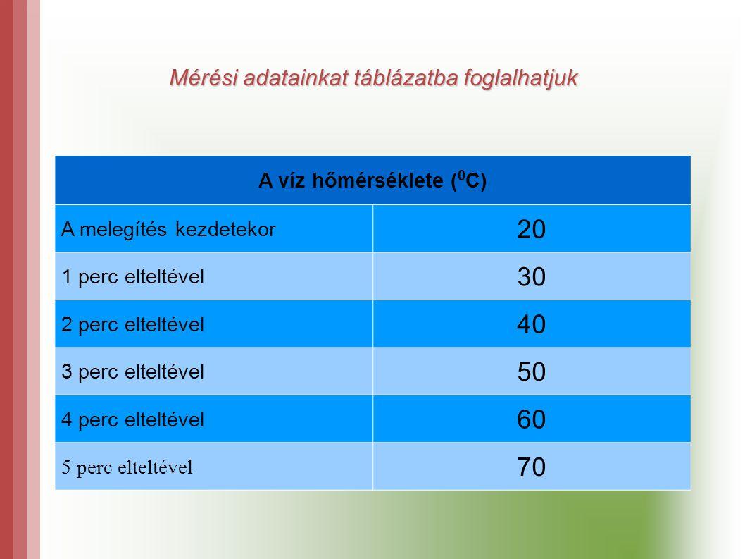 Mérési adatainkat táblázatba foglalhatjuk A víz hőmérséklete ( 0 C) A melegítés kezdetekor 20 1 perc elteltével 30 2 perc elteltével 40 3 perc eltelté