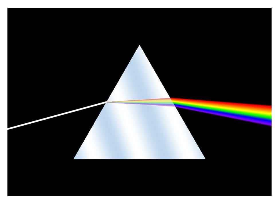 A szivárvány és a színkép A Nap látszólag egyszínű (fehér) fénye több színű fény keveréke – A nap fénye összetett A prizma a Nap fényét összetevőire bontja.