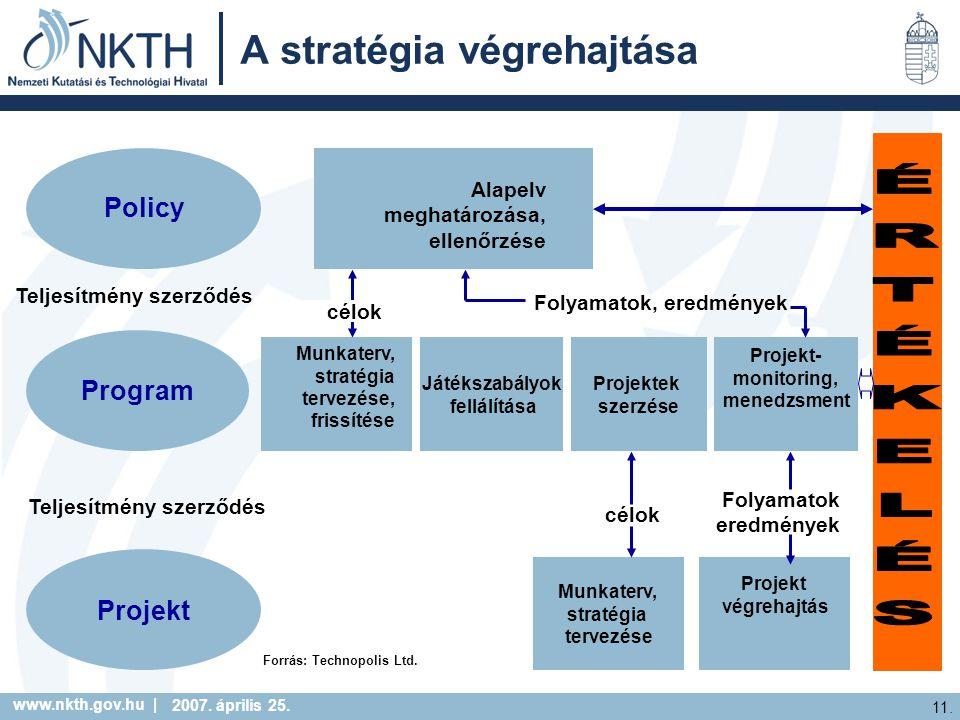 www.nkth.gov.hu | 11. 2007. április 25. A stratégia végrehajtása Program Projekt Játékszabályok fellálítása Projektek szerzése Projekt- monitoring, me