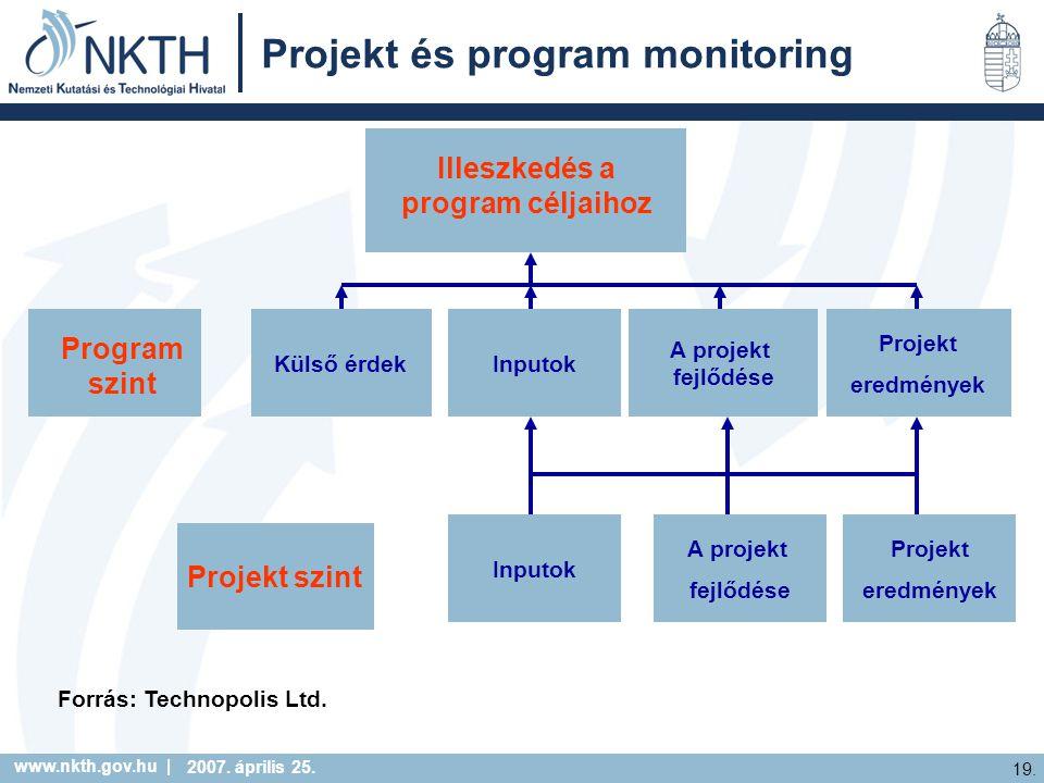 www.nkth.gov.hu | 19. 2007. április 25. Projekt és program monitoring Külső érdekInputok A projekt fejlődése Projekt eredmények Inputok A projekt fejl