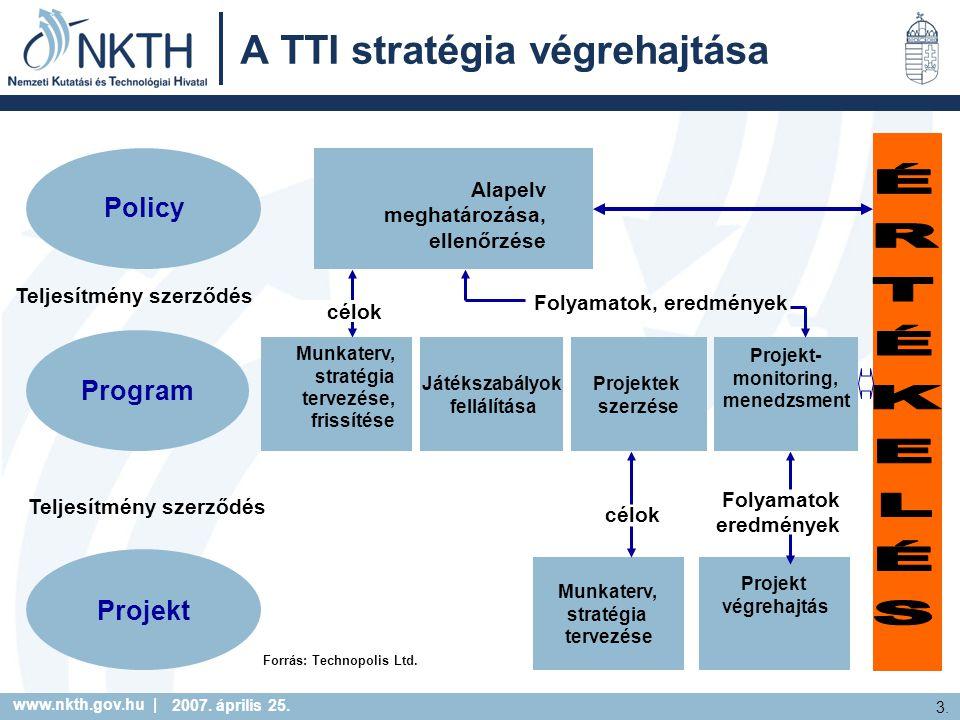 www.nkth.gov.hu | 3. 2007. április 25. A TTI stratégia végrehajtása Program Projekt Játékszabályok fellálítása Projektek szerzése Projekt- monitoring,