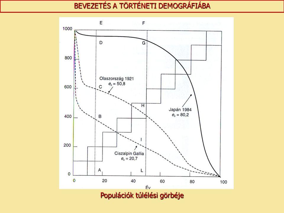 BEVEZETÉS A TÖRTÉNETI DEMOGRÁFIÁBA Populációk túlélési görbéje