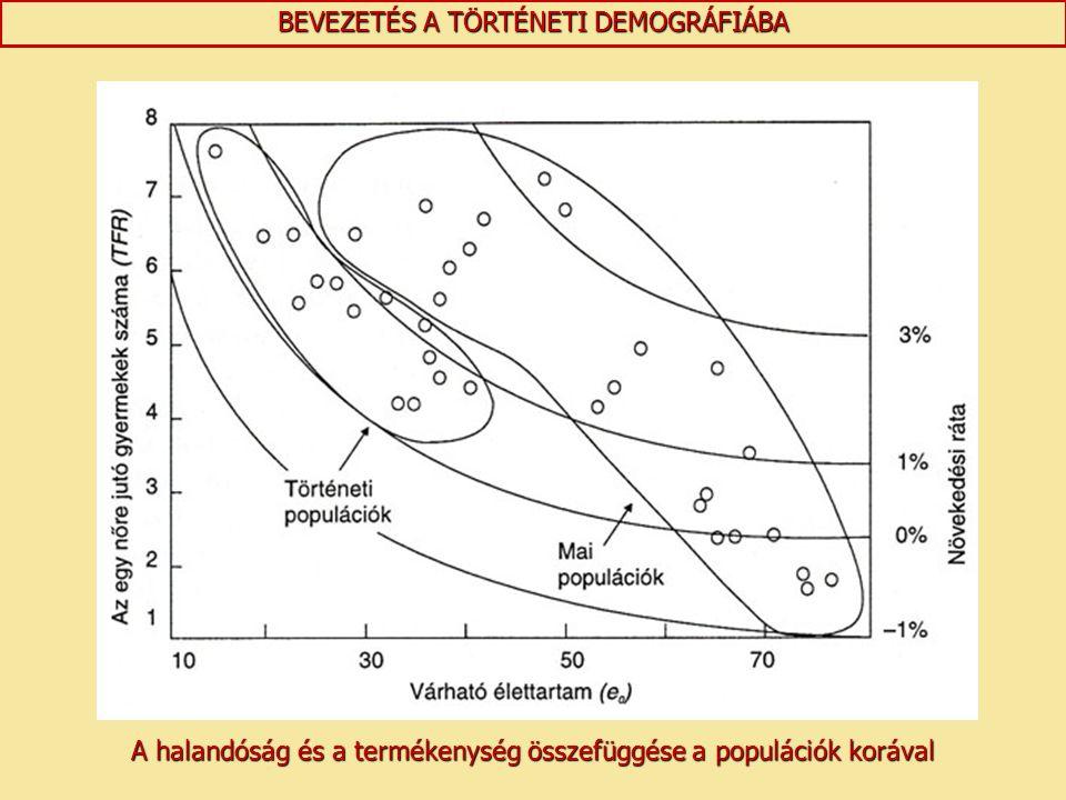 A halandóság és a termékenység összefüggése a populációk korával