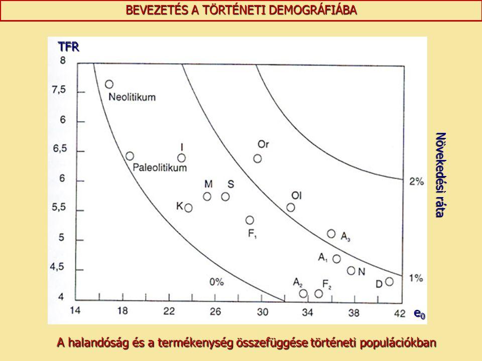 BEVEZETÉS A TÖRTÉNETI DEMOGRÁFIÁBA TFR e0e0e0e0 Növekedési ráta A halandóság és a termékenység összefüggése történeti populációkban