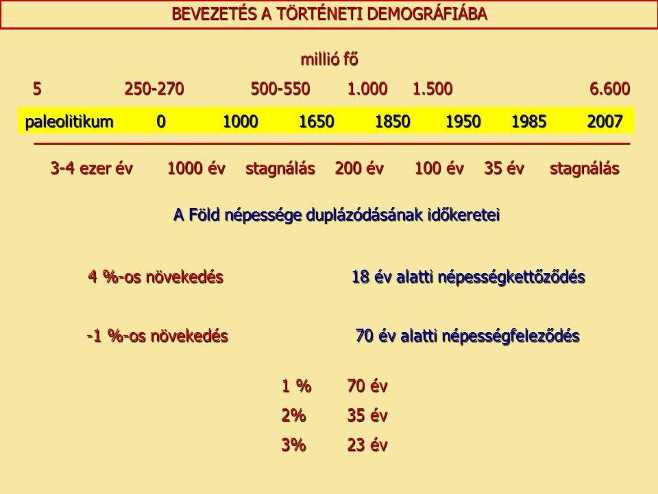 BEVEZETÉS A TÖRTÉNETI DEMOGRÁFIÁBA paleolitikum01000 1650 1850 1950 1985 2007 3-4 ezer év 1000 év stagnálás 200 év 100 év 35 év stagnálás 3-4 ezer év