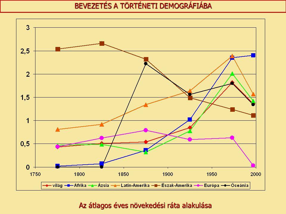 BEVEZETÉS A TÖRTÉNETI DEMOGRÁFIÁBA Az átlagos éves növekedési ráta alakulása