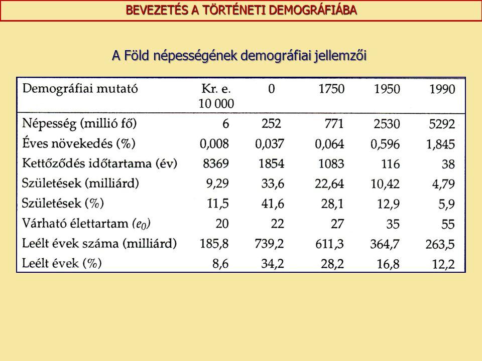 BEVEZETÉS A TÖRTÉNETI DEMOGRÁFIÁBA A Föld népességének demográfiai jellemzői