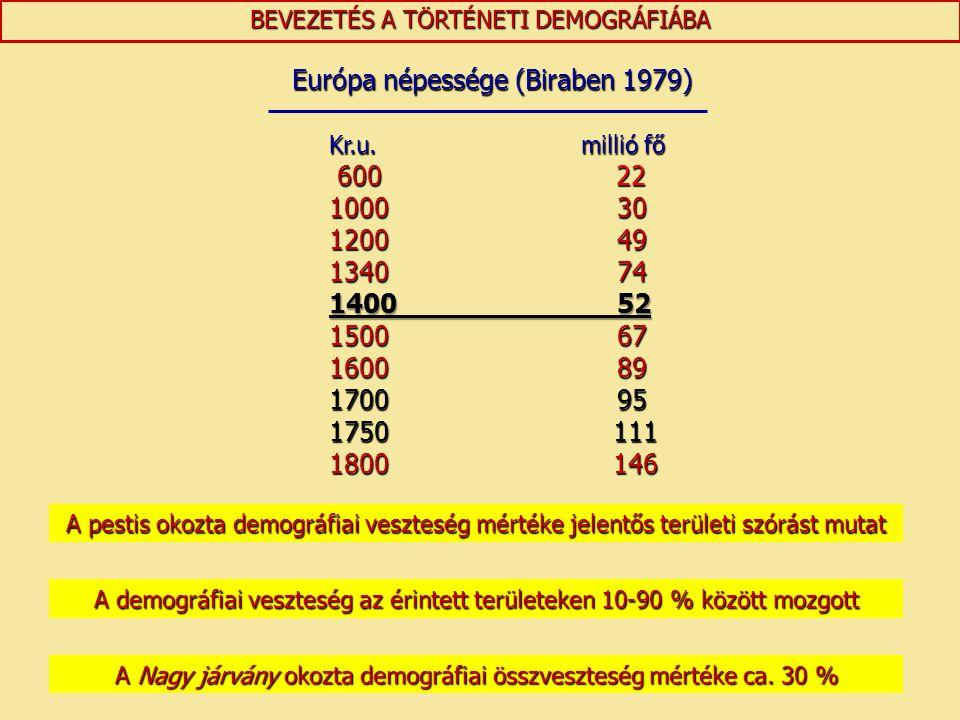 BEVEZETÉS A TÖRTÉNETI DEMOGRÁFIÁBA A demográfiai veszteség az érintett területeken 10-90 % között mozgott Európa népessége (Biraben 1979) Európa népes