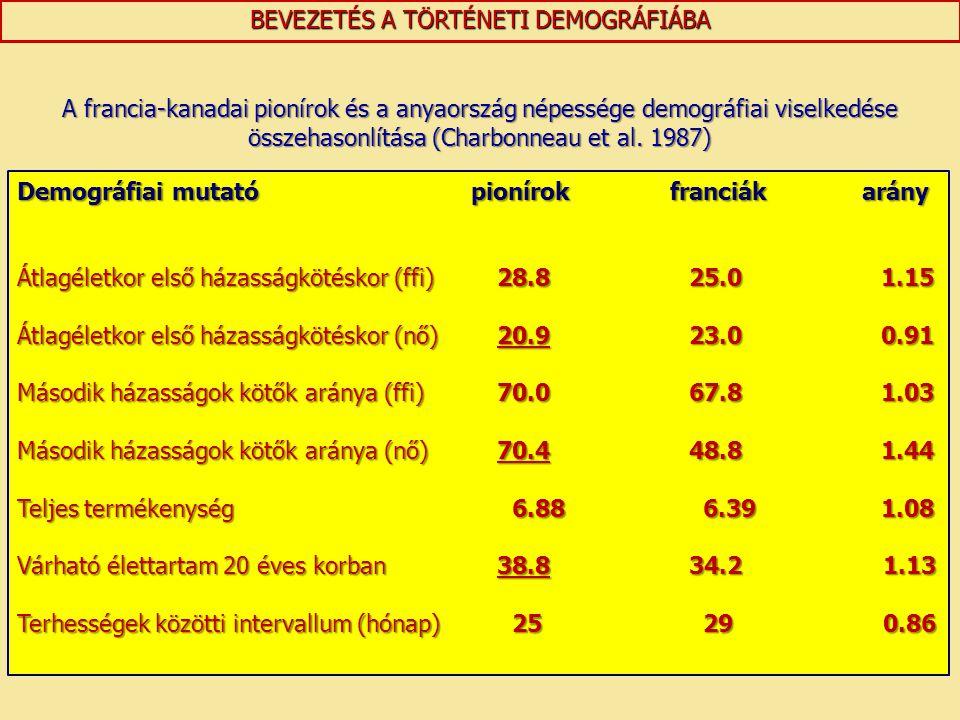 BEVEZETÉS A TÖRTÉNETI DEMOGRÁFIÁBA Demográfiai mutató pionírok franciák arány Átlagéletkor első házasságkötéskor (ffi)28.825.01.15 Átlagéletkor első h