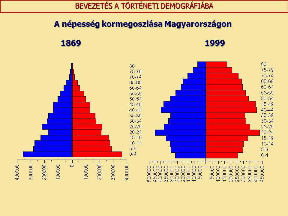 A népesség kormegoszlása Magyarországon 18691999