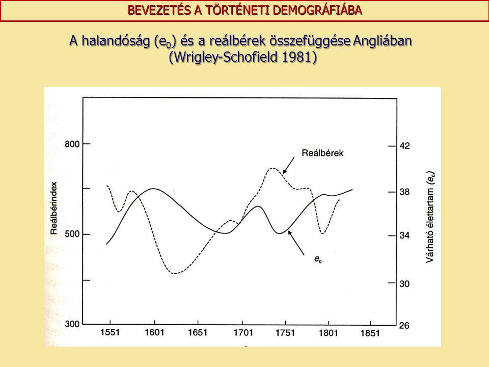 BEVEZETÉS A TÖRTÉNETI DEMOGRÁFIÁBA A halandóság (e 0 ) és a reálbérek összefüggése Angliában (Wrigley-Schofield 1981) (Wrigley-Schofield 1981)