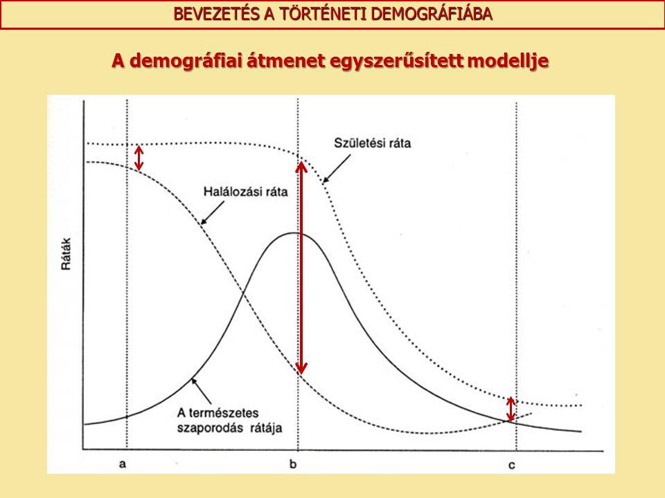 BEVEZETÉS A TÖRTÉNETI DEMOGRÁFIÁBA A demográfiai átmenet egyszerűsített modellje