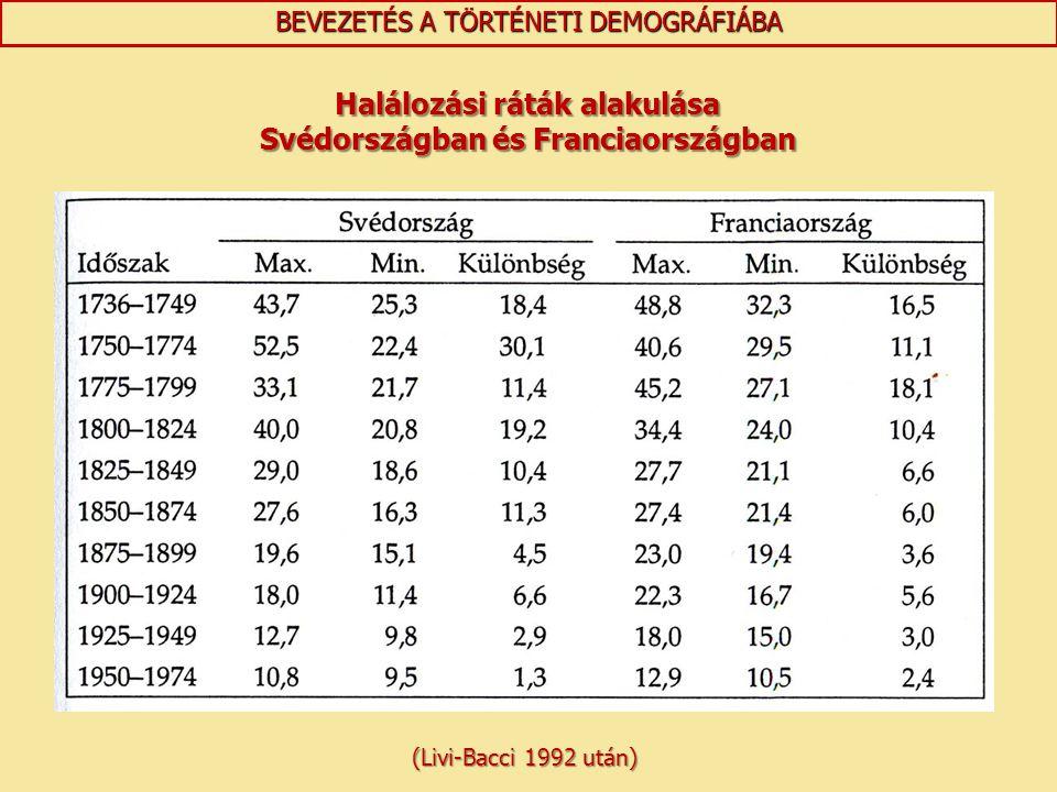 BEVEZETÉS A TÖRTÉNETI DEMOGRÁFIÁBA Halálozási ráták alakulása Svédországban és Franciaországban (Livi-Bacci 1992 után)