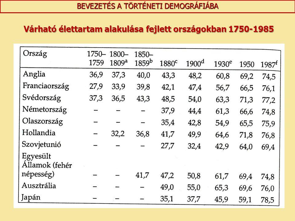 BEVEZETÉS A TÖRTÉNETI DEMOGRÁFIÁBA Várható élettartam alakulása fejlett országokban 1750-1985