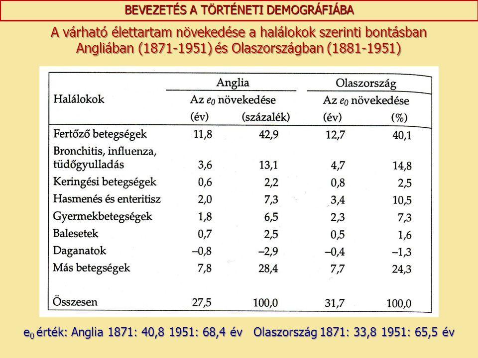 BEVEZETÉS A TÖRTÉNETI DEMOGRÁFIÁBA A várható élettartam növekedése a halálokok szerinti bontásban Angliában (1871-1951) és Olaszországban (1881-1951)