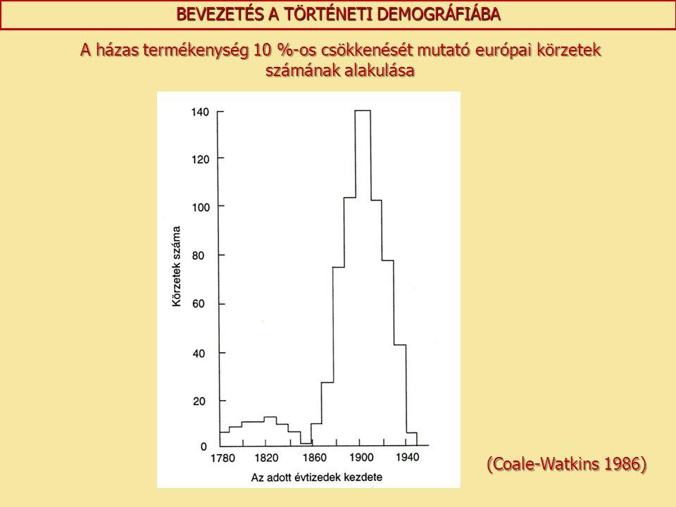 BEVEZETÉS A TÖRTÉNETI DEMOGRÁFIÁBA A házas termékenység 10 %-os csökkenését mutató európai körzetek számának alakulása (Coale-Watkins 1986)