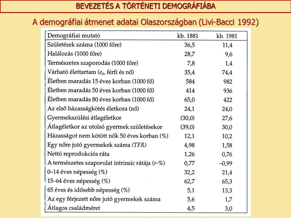BEVEZETÉS A TÖRTÉNETI DEMOGRÁFIÁBA A demográfiai átmenet adatai Olaszországban (Livi-Bacci 1992)