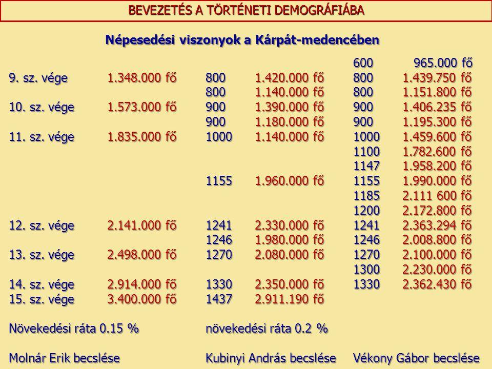 BEVEZETÉS A TÖRTÉNETI DEMOGRÁFIÁBA 600 965.000 fő 9. sz. vége1.348.000 fő8001.420.000 fő8001.439.750 fő 8001.140.000 fő8001.151.800 fő 10. sz. vége1.5