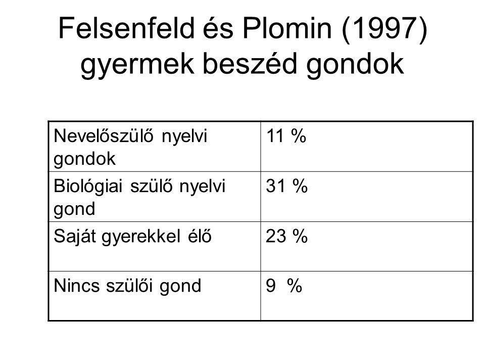 Felsenfeld és Plomin (1997) gyermek beszéd gondok Nevelőszülő nyelvi gondok 11 % Biológiai szülő nyelvi gond 31 % Saját gyerekkel élő23 % Nincs szülői