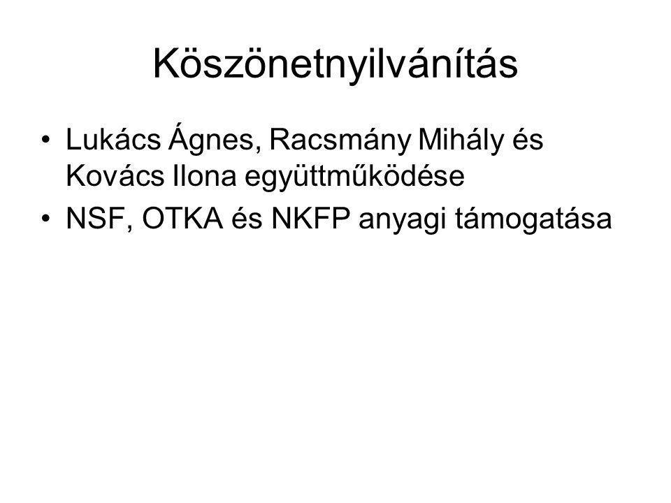 Köszönetnyilvánítás Lukács Ágnes, Racsmány Mihály és Kovács Ilona együttműködése NSF, OTKA és NKFP anyagi támogatása