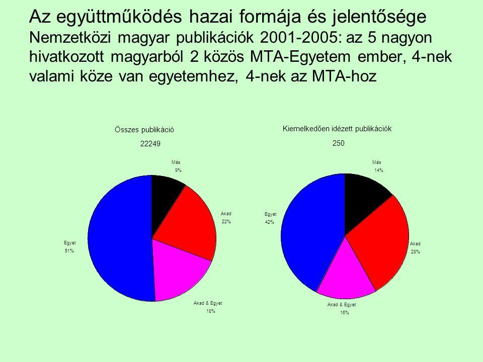 Az együttműködés hazai formája és jelentősége Nemzetközi magyar publikációk 2001-2005: az 5 nagyon hivatkozott magyarból 2 közös MTA-Egyetem ember, 4-