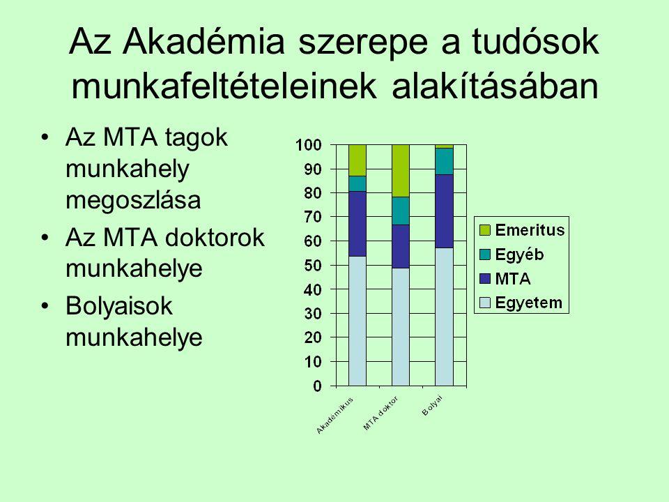 Az Akadémia szerepe a tudósok munkafeltételeinek alakításában Az MTA tagok munkahely megoszlása Az MTA doktorok munkahelye Bolyaisok munkahelye