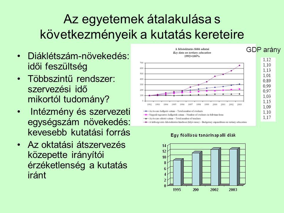 Az együttműködés hazai formája és jelentősége Nemzetközi magyar publikációk 2001-2005: az 5 nagyon hivatkozott magyarból 2 közös MTA-Egyetem ember, 4-nek valami köze van egyetemhez, 4-nek az MTA-hoz Összes publikáció 22249 Más 9% Akad 22% Akad & Egyet 18% Egyet 51% Kiemelkedően idézett publikációk 250 Más 14% Akad 28% Akad & Egyet 16% Egyet 42%