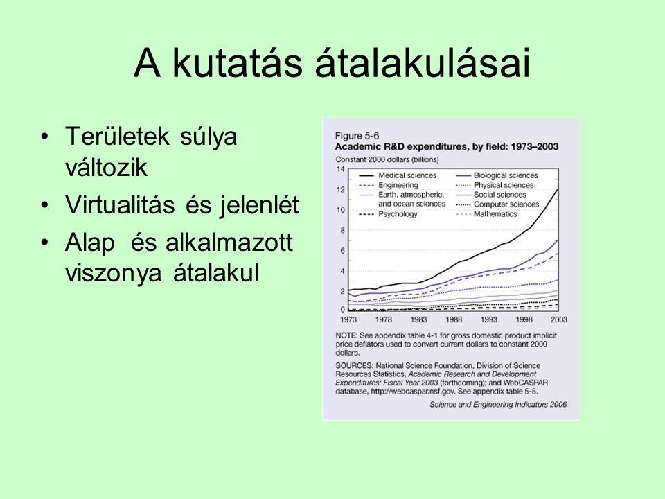 Egy kutatóra jutó ráfordítás, 2001 (1000 €-ban) A számok eltérési mögött eszmények eltérései