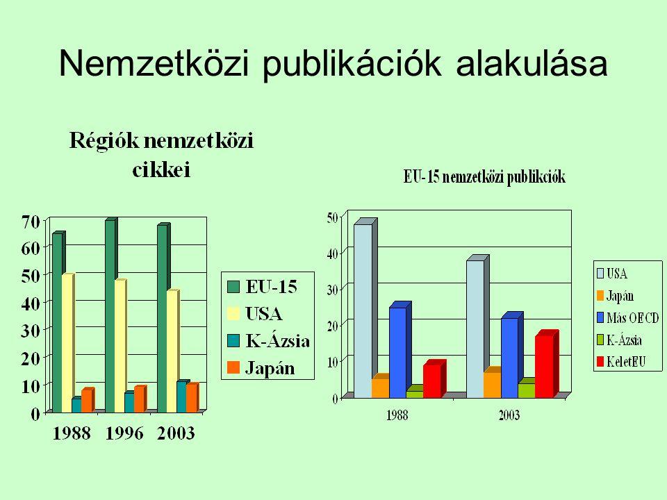 Régiók tudományos termékenysége 1988-2003 A gyorsulás a fejlett régiókban lelassul Latin Amerika 300% Kelet-Ázsia közel 300% India 44% Lengyel, bolgár, cseh, román, magyar 41% Orosz 27% csökkenés