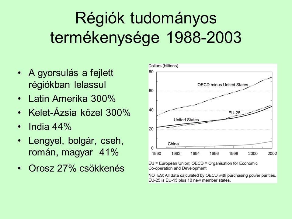 Régiók tudományos termékenysége 1988-2003 A gyorsulás a fejlett régiókban lelassul Latin Amerika 300% Kelet-Ázsia közel 300% India 44% Lengyel, bolgár