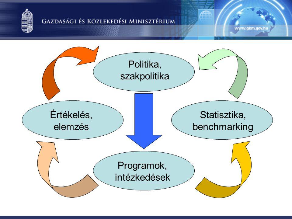 Politika, szakpolitika Statisztika, benchmarking Programok, intézkedések Értékelés, elemzés