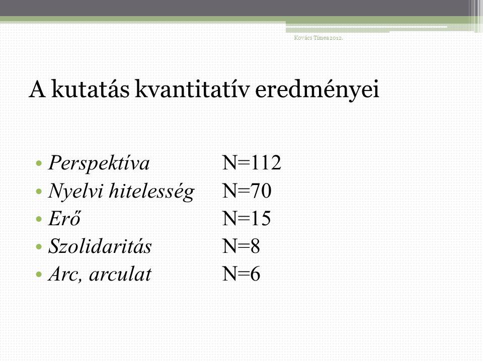 A kutatás kvantitatív eredményei Perspektíva N=112 Nyelvi hitelesség N=70 Erő N=15 Szolidaritás N=8 Arc, arculat N=6 Kovács Tímea 2012.