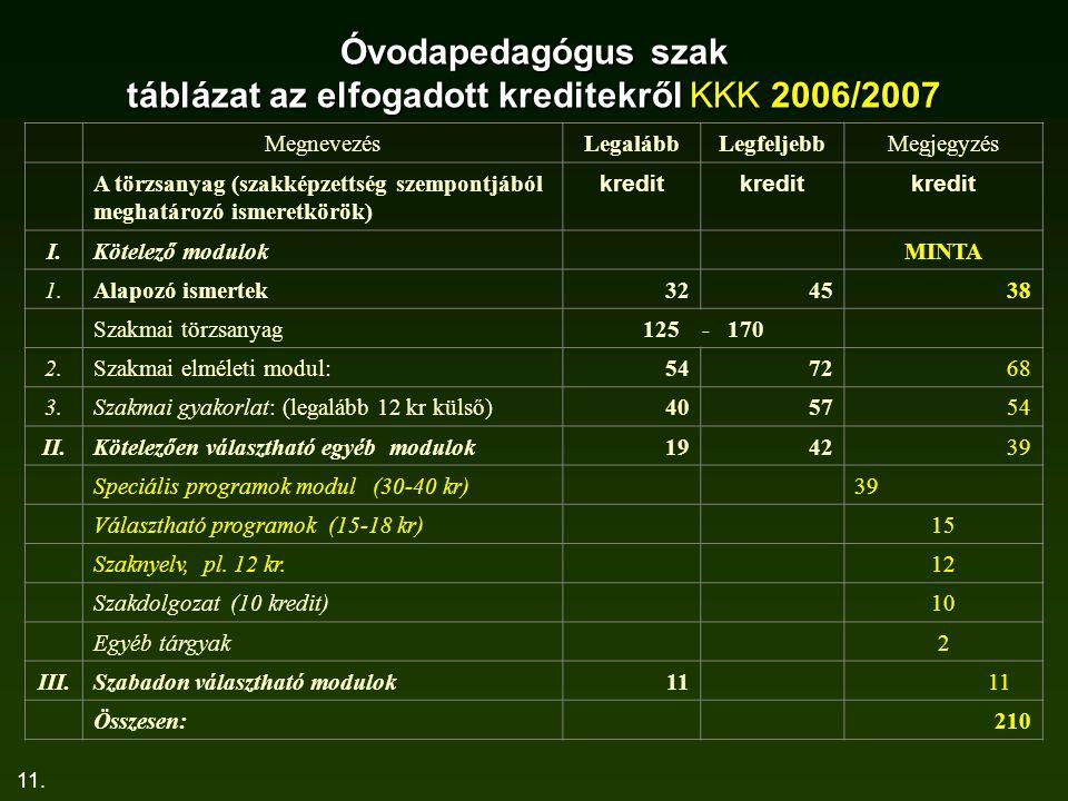 11. Óvodapedagógus szak táblázat az elfogadott kreditekről KKK 2006/2007 MegnevezésLegalábbLegfeljebbMegjegyzés A törzsanyag (szakképzettség szempontj