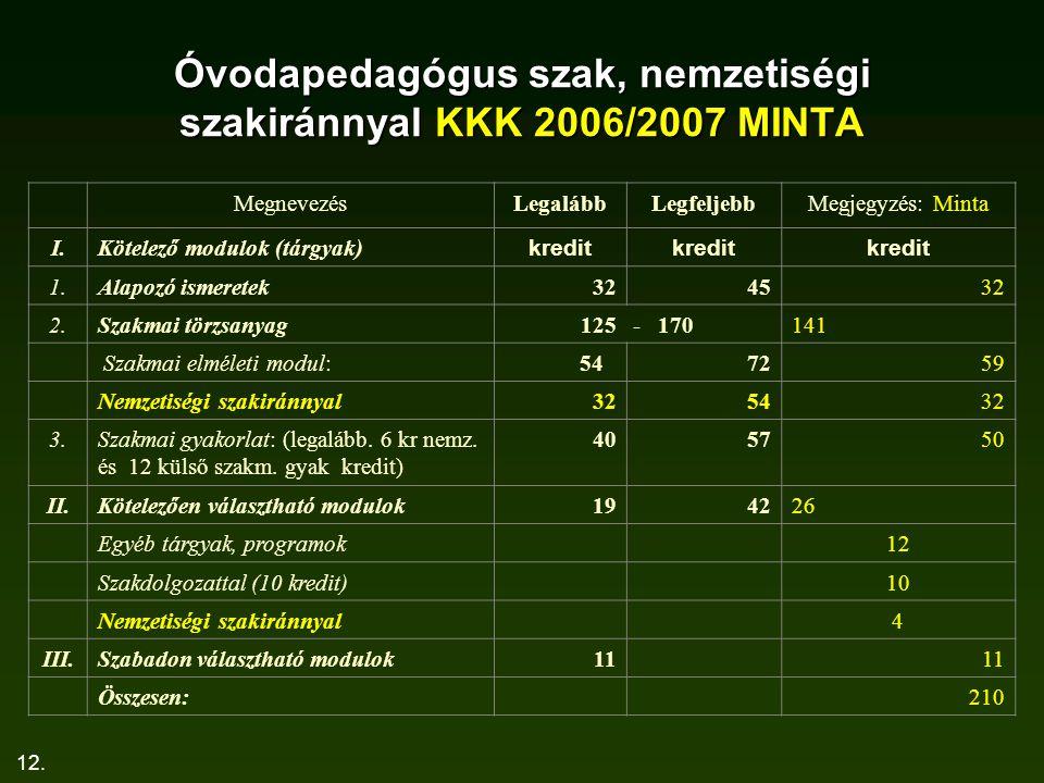 12. Óvodapedagógus szak, nemzetiségi szakiránnyal KKK 2006/2007 MINTA MegnevezésLegalábbLegfeljebbMegjegyzés: Minta I.Kötelező modulok (tárgyak) kredi