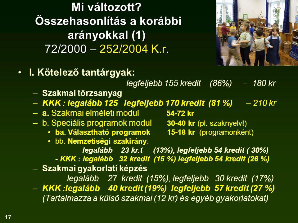 17. Mi változott? Összehasonlítás a korábbi arányokkal (1) 72/2000 – 252/2004 K.r. I. Kötelező tantárgyak: legfeljebb 155 kredit (86%) – 180 kr –Szakm