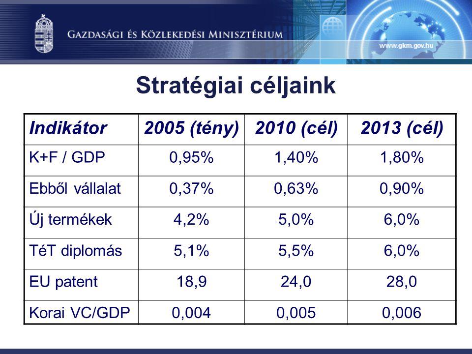 Stratégiai céljaink Indikátor2005 (tény)2010 (cél)2013 (cél) K+F / GDP0,95%1,40%1,80% Ebből vállalat0,37%0,63%0,90% Új termékek4,2%5,0%6,0% TéT diplomás5,1%5,5%6,0% EU patent18,924,028,0 Korai VC/GDP0,0040,0050,006