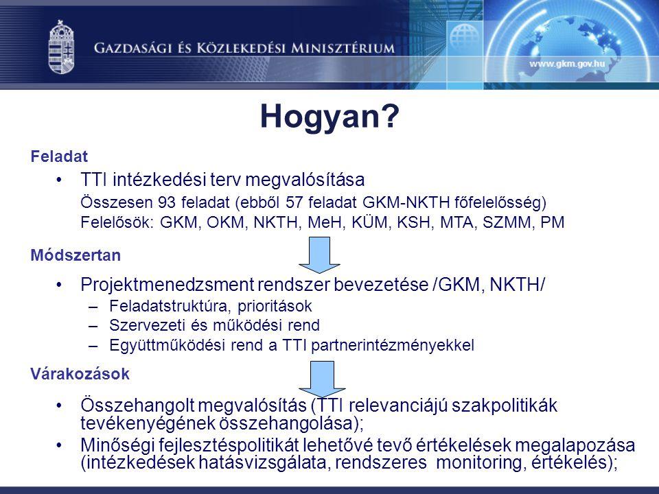 Hogyan? TTI intézkedési terv megvalósítása Összesen 93 feladat (ebből 57 feladat GKM-NKTH főfelelősség) Felelősök: GKM, OKM, NKTH, MeH, KÜM, KSH, MTA,