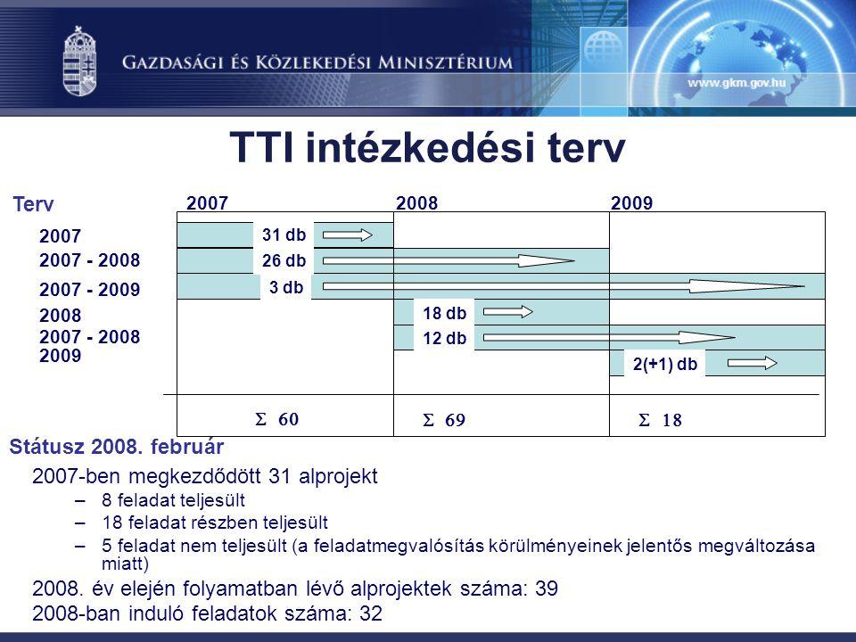 TTI intézkedési terv 2007-ben megkezdődött 31 alprojekt –8 feladat teljesült –18 feladat részben teljesült –5 feladat nem teljesült (a feladatmegvalósítás körülményeinek jelentős megváltozása miatt) 2008.