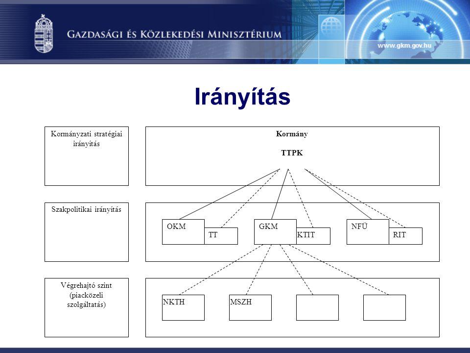 Irányítás Kormány TTPK OKMGKMNFÜ TTKTITRIT MSZHNKTH Kormányzati stratégiai irányítás Szakpolitikai irányítás Végrehajtó szint (piacközeli szolgáltatás